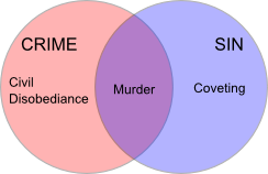 Venn diagram of crime vs sin